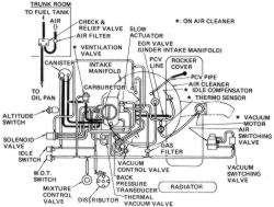 quadrajet carburetor vacuum port diagram